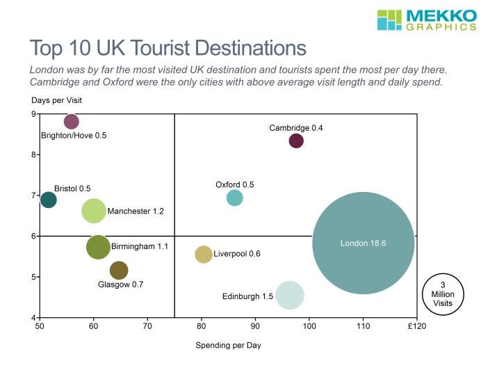Days per Visit, Spending per Day and Visits for Top Destinations in a Bubble Chart