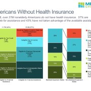 Breakdown of Uninsured by Eligibility for Financial Assistance in a Marimekko Chart and Summary of Medicaid and Non-Medicaid Expansion States for 2016 in a Stacked Bar Chart