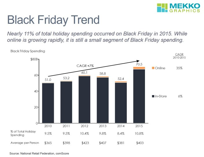 Black Friday Spending and Percent of Total Holiday Spending for 2010-2015 in a Stacked Bar Chart with a CAGR Growth Line and CAGR Column