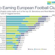 Top European Football Clubs No Footer