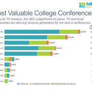 Sports revenue from the top 10 major conferences broken down into TV, football bowls and basketball tournaments. The SEC leads all others with over $500M in total and almost $37M per school. The top 5 all received over $20M per school. TV revenue made up by the the largest share.