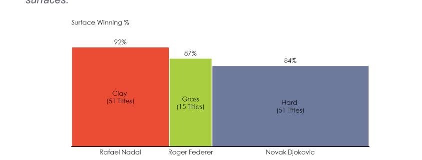 Tennis Comparisonby Surface