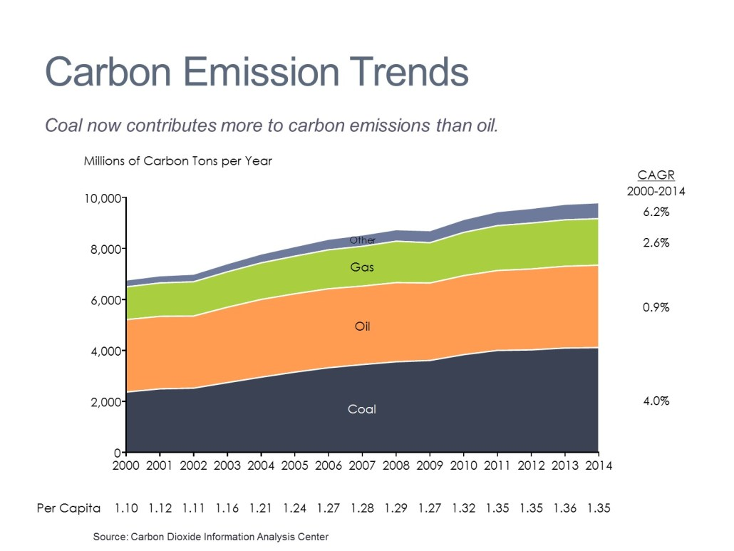 Carbon Emissions by Type