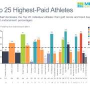Endorsements and total pay for Top 25 athletes