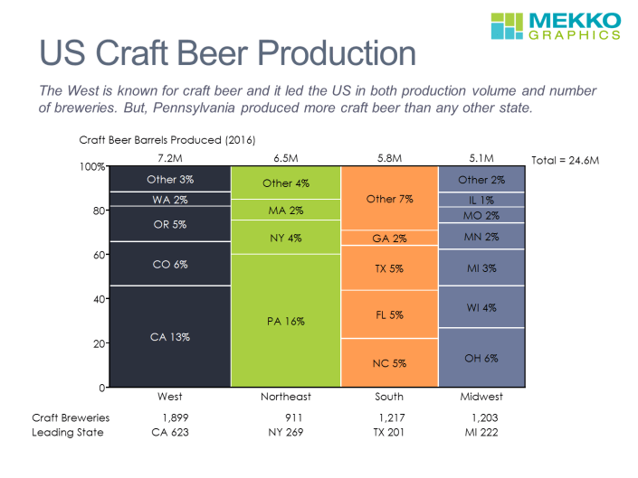 Craft Beer by State