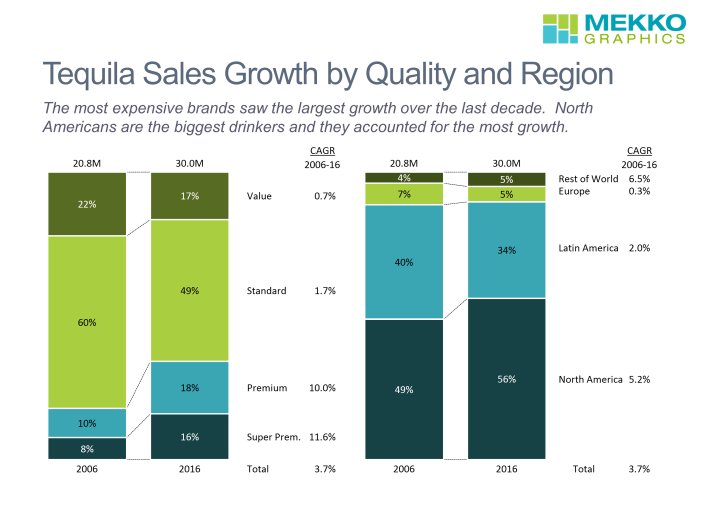 Two 100% stacked bar charts created in Mekko Graphics software that show tequila sales in 2006 and 2016 by quality (value, standard, premium, super premium) and region (e.g., North America, Europe). Charts also include CAGR for each category and total CAGR.