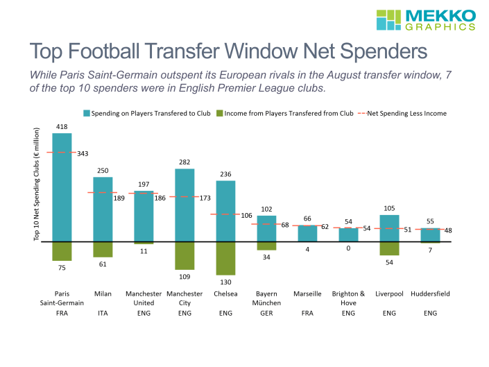 The total spend on players transferred to the club, income on players transferred from the club and net spending for the ten biggest net spenders are presented in this Mekko Graphics chart.