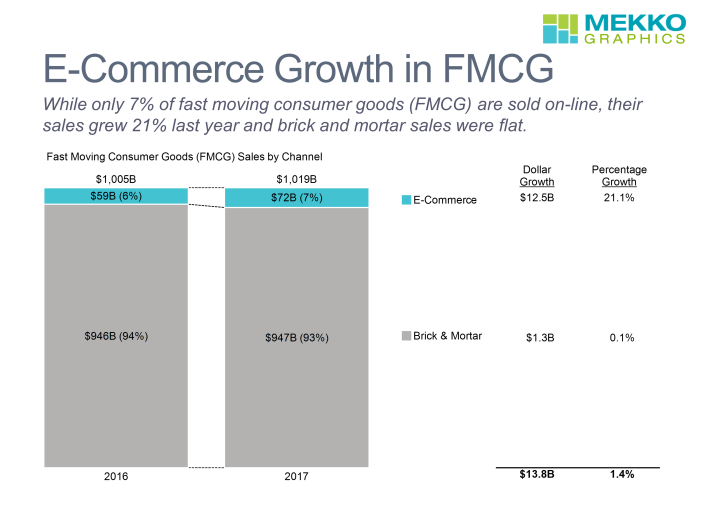 100% stacked bar chart with data columns presents sales by channel (E-commerce and brick & mortar) or 2016 and 2017 FMCG based on data from Nielsen