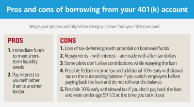 How To Model A 401k Loan - Wallpaperall