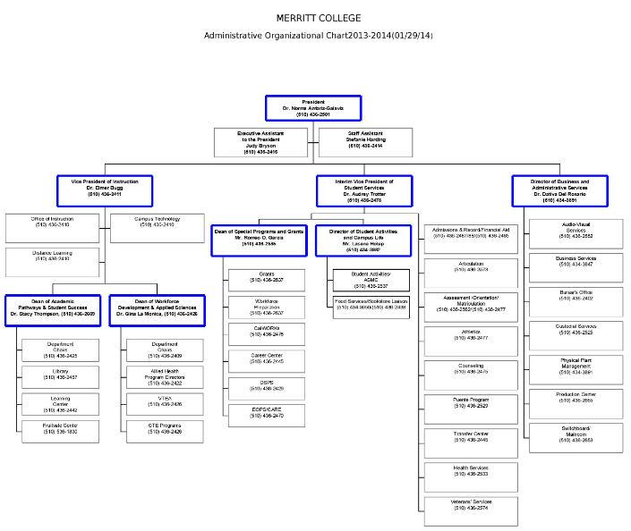 Merritt Organizational Chart 2014_complete