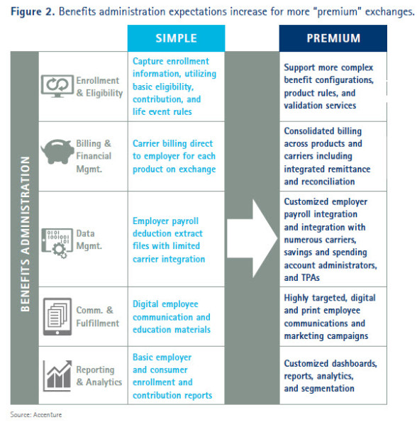 Accenture Figure 2