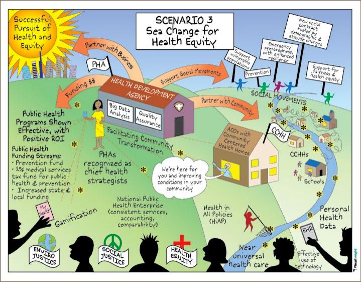 Scenario 3: Sea Change for Health Equity