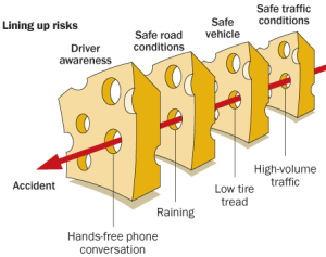 Swiss Cheese of Risk