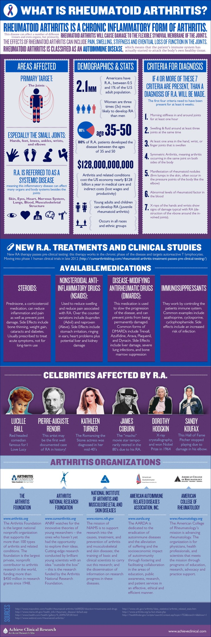 Click image to see larger version of Arthritis infographic