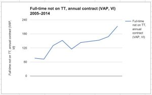 Full-time employees on annual contracts, 2005–2014