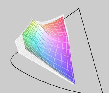 Lo spazio sRGB è più piccolo risptto a lo spazio Adobe RGB 98