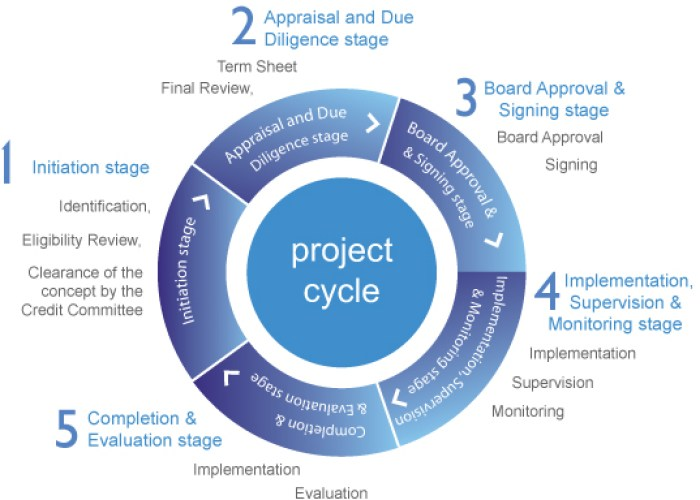web3.0 Project cycle web designing