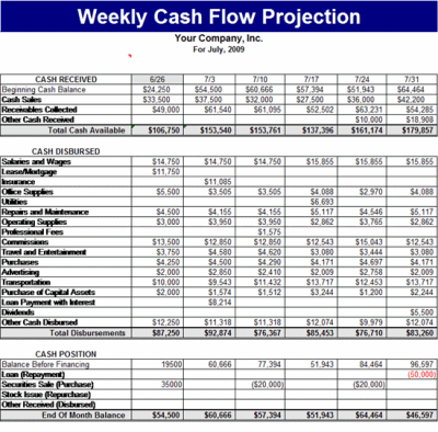 Weekly Cash Flow Projection Template -Forecasts Template | MS Excel Templates
