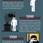 História do Marketing