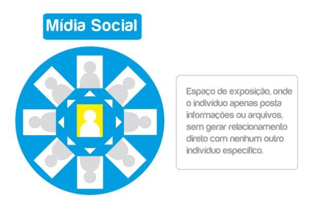 o que e midia social Qual a diferença entre redes sociais e mídias sociais?