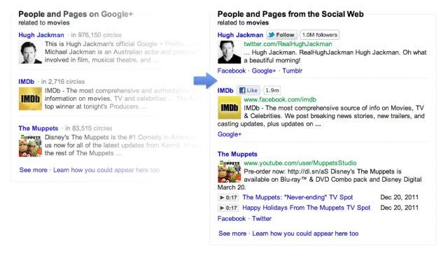 exemplo pesquisa filmes focusontheuser Twitter e Facebook se unem contra os novos resultados do Google