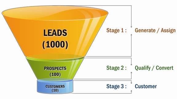 O lead está no topo do funil de vendas.