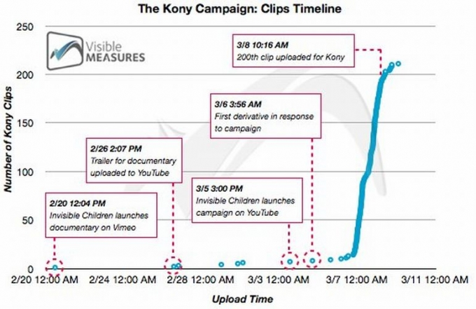 visible-measures-kony-campanha