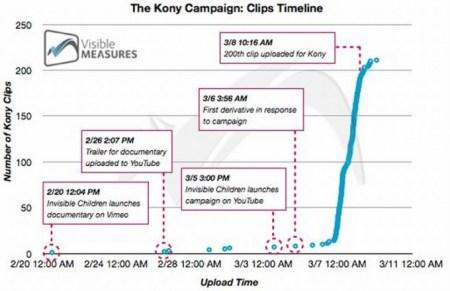 visible measures kony campanha 500x324 Algumas verdades e considerações sobre Kony 2012   O Viral mais rápido da história