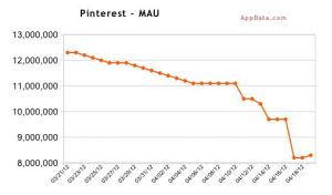 pinterest-maus-decline