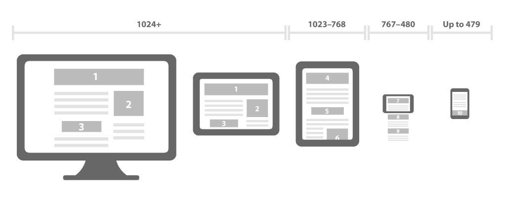 Entendendo como o layout responsivo se comporta. Clique para ampliar