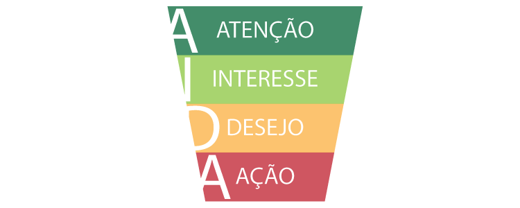 aida atencao interesse desejo acao Utilize o principio de AIDA como referência para melhores resultados.
