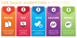 processo-email-marketing