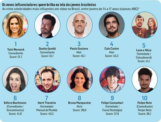 As 20 celebridades mais influentes entre os jovens brasileiros