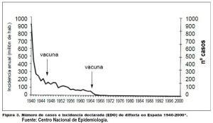 DIFTERIA ESPAÑA 1940-2000