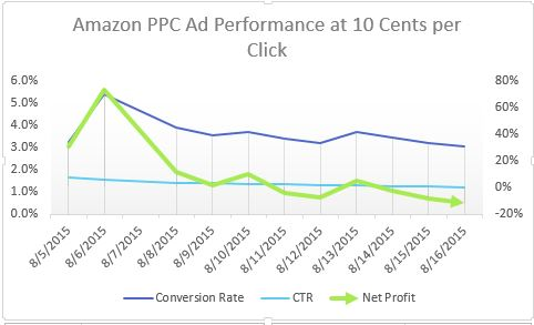Here I Measured Click Through How Many People Clicked On An Ad Conversion How Many People Bought An Ad And Net Profit