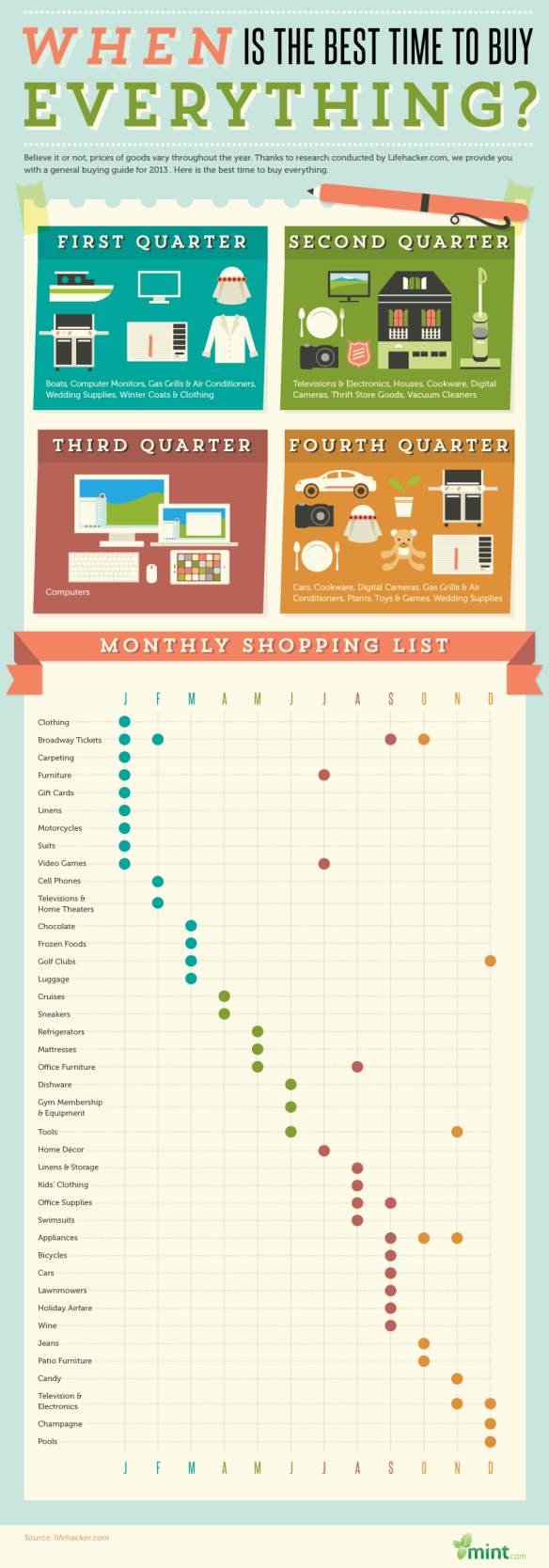 Mint Infographic Buy Everything