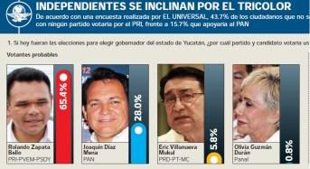 Encuesta del Universal Rolando 65.4% Huacho 28%