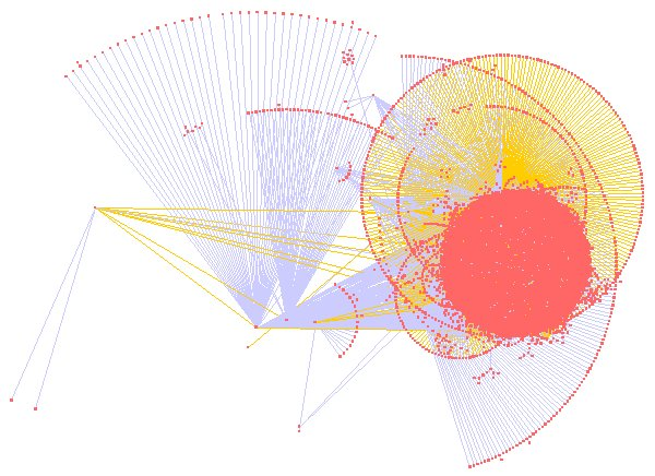 Full UMBEL Graph