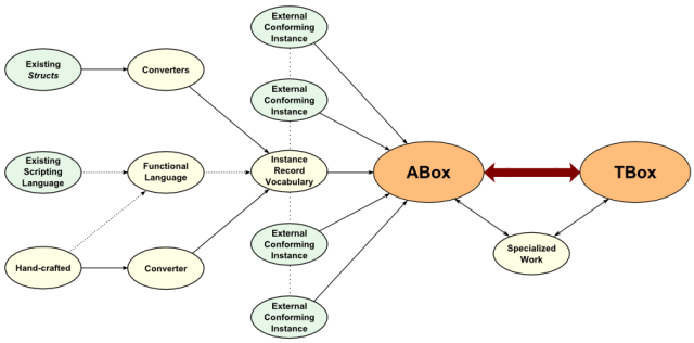 Information flow to the ABox