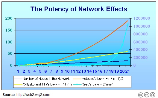 Potency of the Network Effect from Dion Hinchliffe