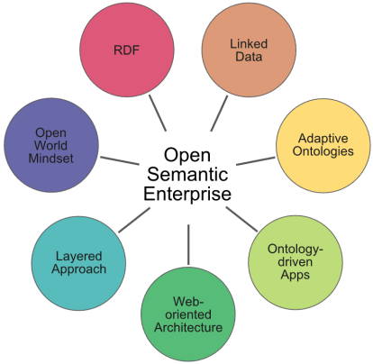 Pillars of the Open Semantic Enterprise