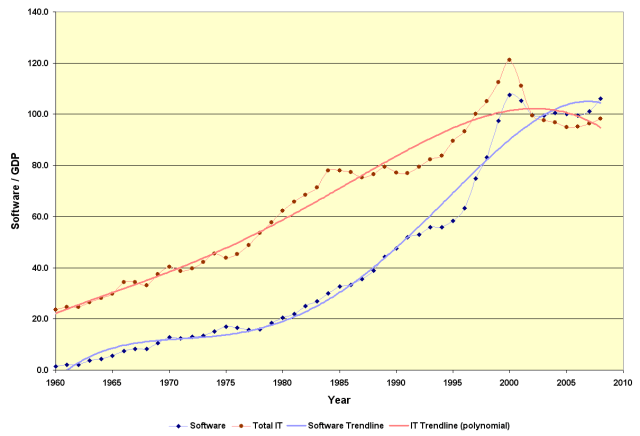 IT and Software Expenditures in Relation to GDP, 1960 - 2008