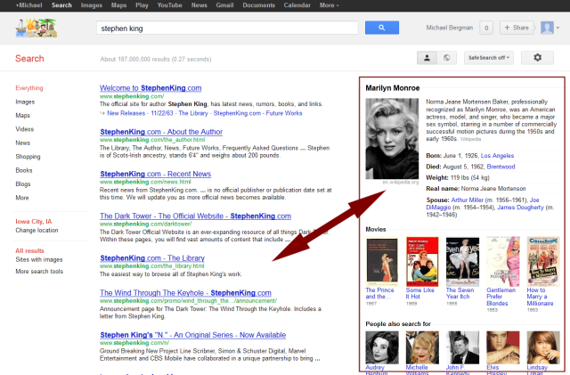 Google 'Stephen King' + 'Marilyn Monroe' structured results