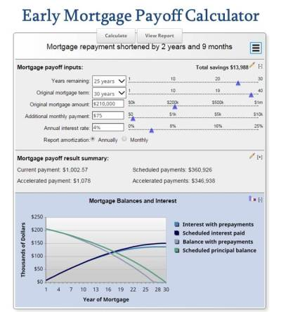 Free Mortgage Calculator MN - The Ultimate Selection