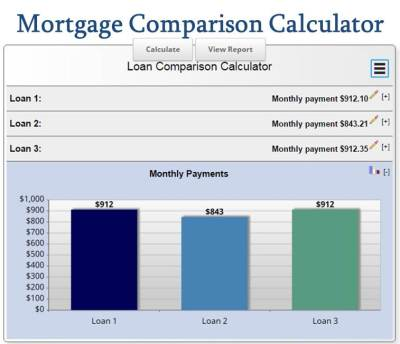 Free Mortgage Calculator MN - The Ultimate Selection