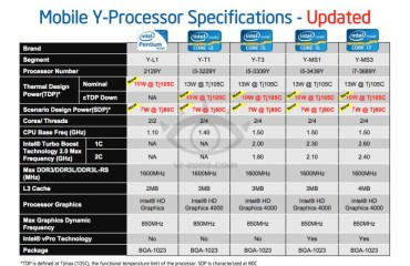 intel y-series cpus