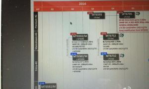 MediaTek_MT6795_Roadmap