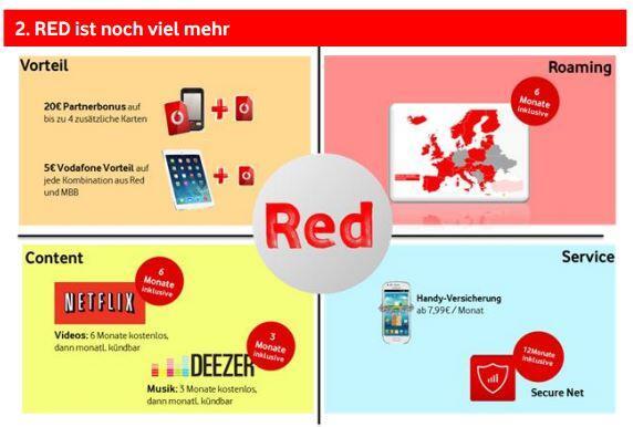 vodafone nderungen bei red und smart tarifen kommen am 6 oktober. Black Bedroom Furniture Sets. Home Design Ideas