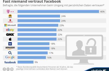 infografik_668_vertrauen_der_deutschen_in_internet_und_telekommunikationsunternehmen_n