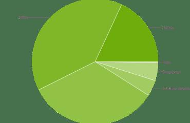 android verteilung 08-2015